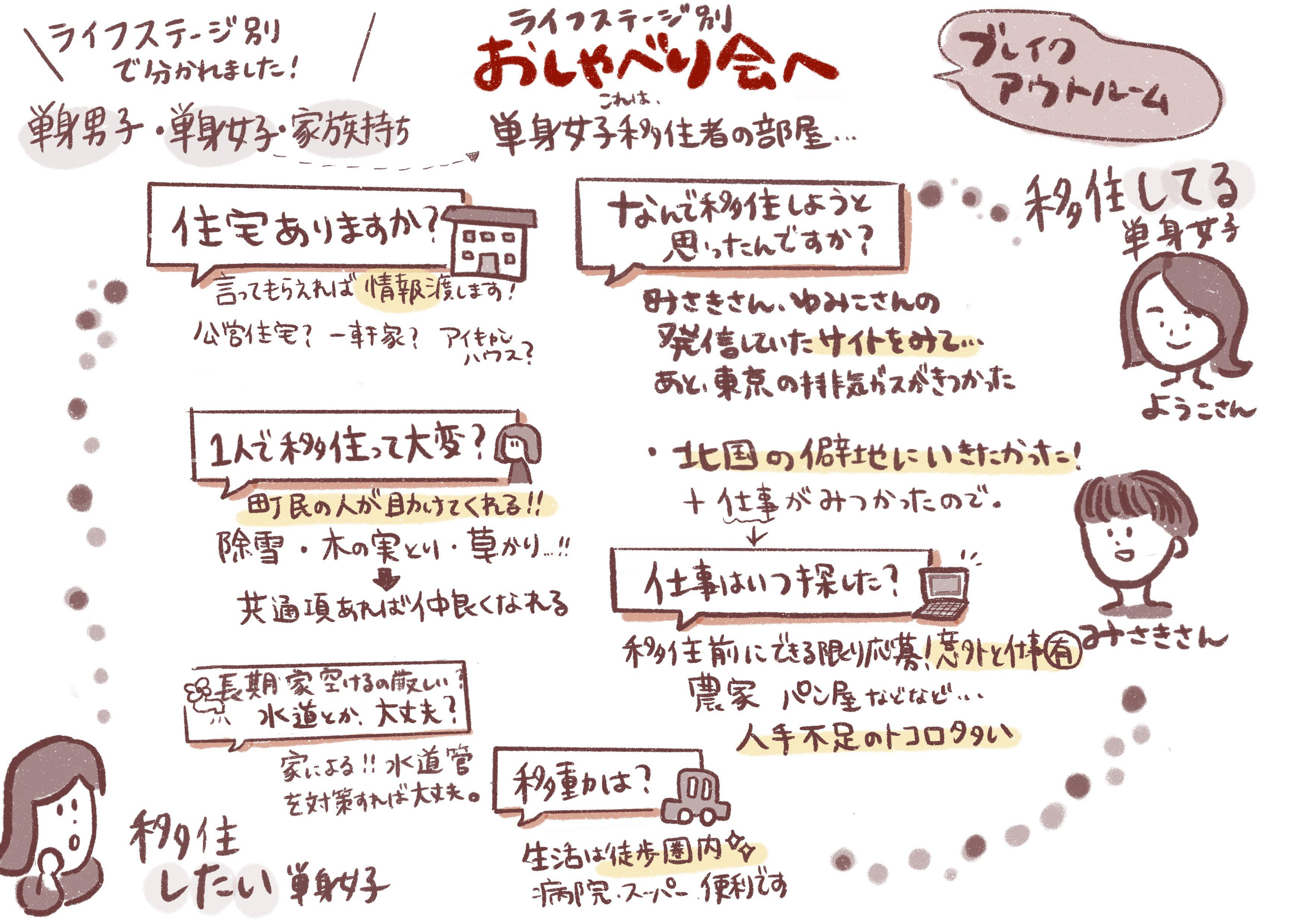 2020年10月18日下川町イベントグラレコ